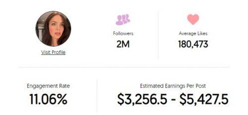 Claudia Sulweksi's Instagram earnings