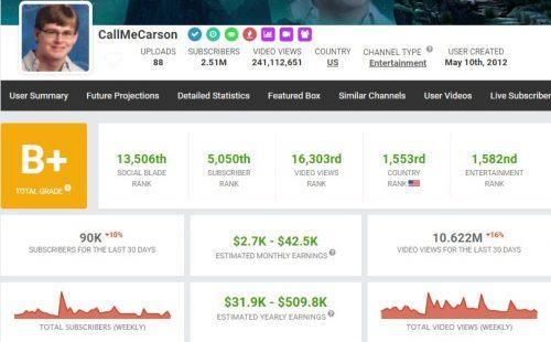 CallMeCarson's YouTube Earnings