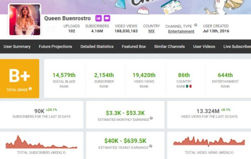 Queen Buenrostro's YouTube Earnings
