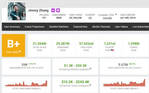 Jimmy Zhang's YouTube Earnings
