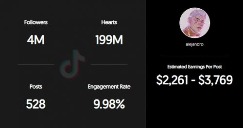 Alejandro Rosario's TikTok Earnings