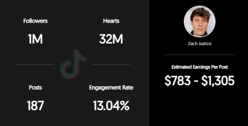 Zach Justice's estimated TikTok earnings