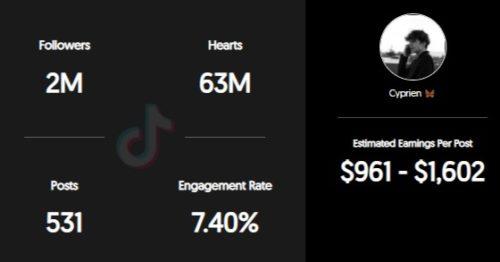 ItsCypp estimated earnings per sponsored TikTok post