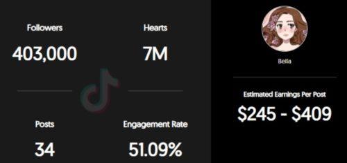 Bella's Estimated TikTok earning