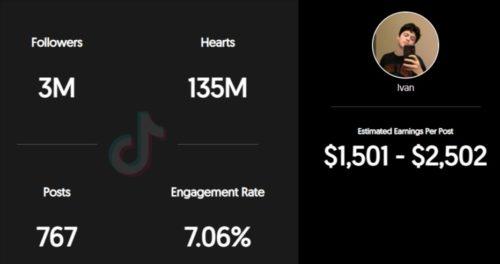 Chhacon estimated TikTok earning