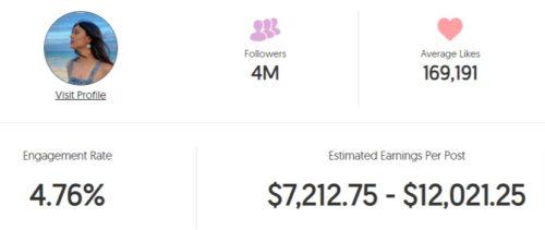 Shivani's estimated Instagram earning
