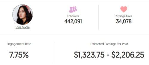 Bethany's estimated Instagram earning